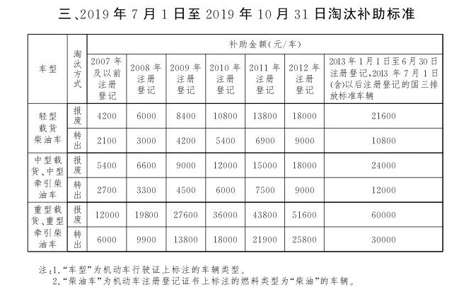 北京车辆报废补贴